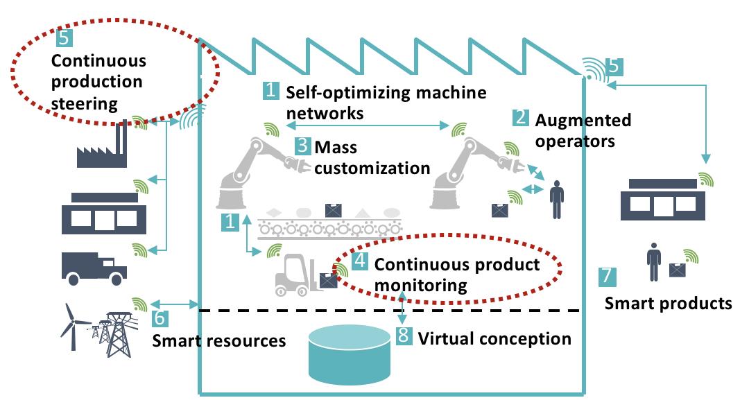 Proeftuin Smart Connectivity